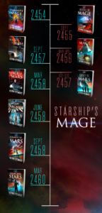 "A visual timeline of the Starship's Mage novels. There are two columns: on the left is the main Starship's Mage series which follows Mage Damien Montgomery, and on the right is the Red Falcon trilogy which follows Captain David Rice (Damien's first boss) and Mage Maria Soprano. Earlier events occur at the top, and later events occur at the bottom. This ""alt text"" lists the timeline in order from top to bottom. Starship's Mage Book One is part of the MAIN SERIES and takes place in Year 2454. Interstellar Mage is the first book in the RED FALCON trilogy and takes place September 2455. Mage-Provocateur is the second book the RED FALCON trilogy and takes place March to April 2456. Hand of Mars is the second book in the MAIN SERIES and takes place September 2457. Agents of Mars is the third and final book in the RED FALCON trilogy aand takes place October to December 2457. Voice of Mars is the third book in the MAIN SERIES and takes place March 2458. Alien Arcana is the fourth book in the MAIN SERIES and takes place June 2458. Judgment of Mars is the fifth book in the MAIN SERIES and takes place September 2458. UnArcana Stars is the sixth book in the MAIN SERIES and takes place March 2460. The sixth book will be published in December 2018."